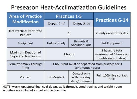Heat Acclimatization Guide