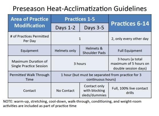 Heat Acclimatization Guide