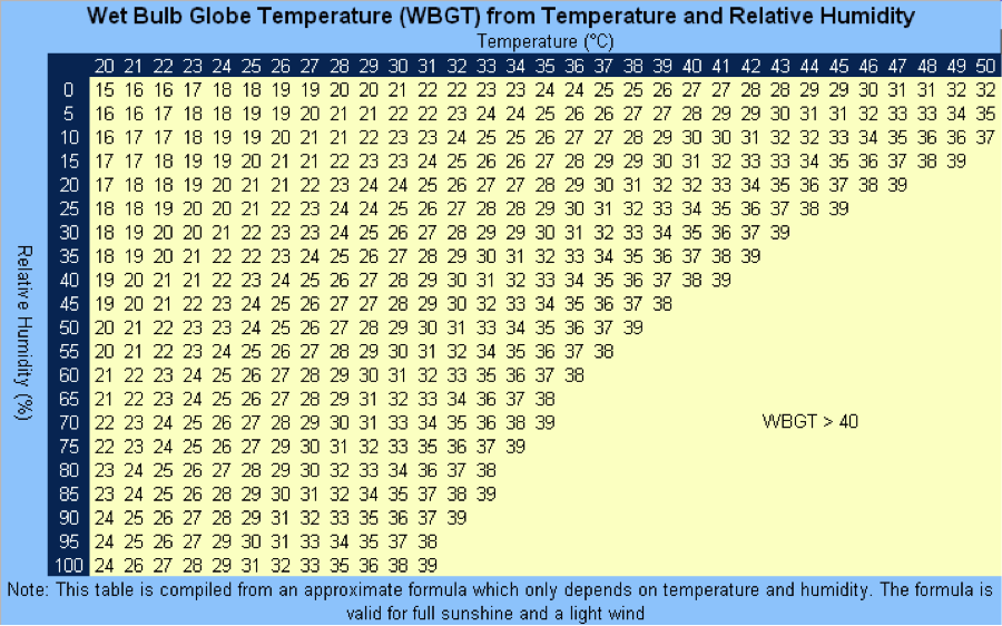 Wet Bulb Temp Calculation 56