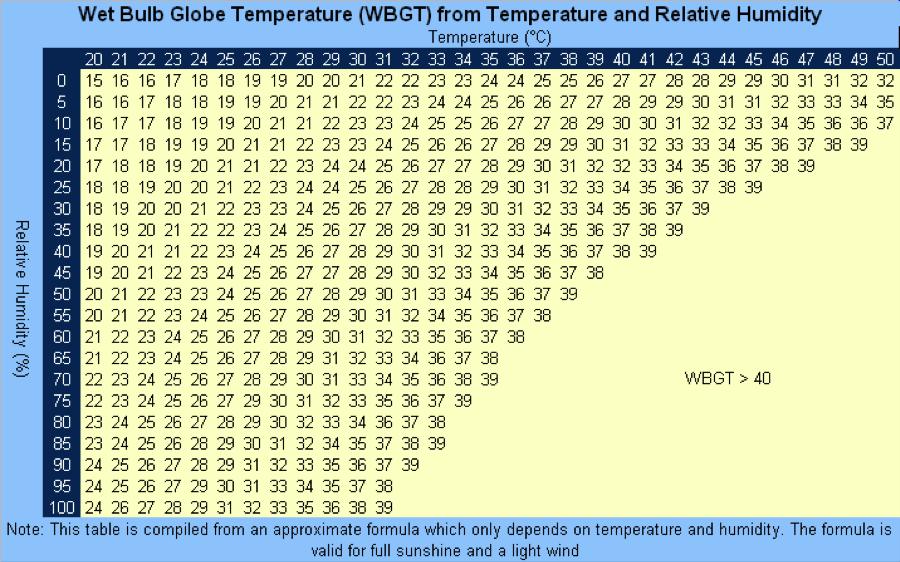 WBGT Chart