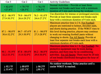 in addition to school sanctioned activities, the united states military  uses wbgt to modify basic training during extreme conditions  the chart  below shows